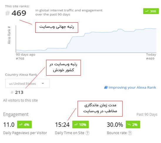 اطلاعات وبسایت الکسا برای اعتبار سنجی اولیه منابع