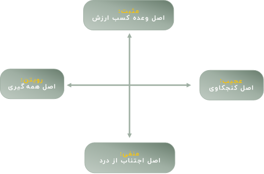 اصول تیترنویسی حرفهای
