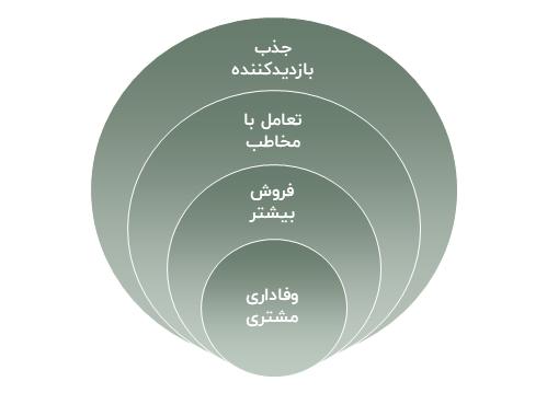 اهداف تولید محتوا برای کسب و کارها
